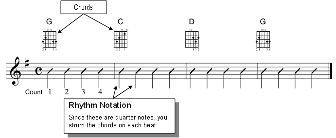 Guitar guitar chords notation : How to Play Your First 3 Guitar Chords - G Major, C Major and D Major