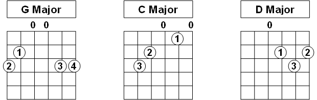 How to Play Your First 3 Guitar Chords - G Major, C Major and D Major