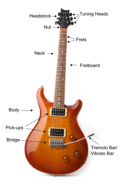 Guitar Basics - Guitar Anatomy - How to Hold a Pick